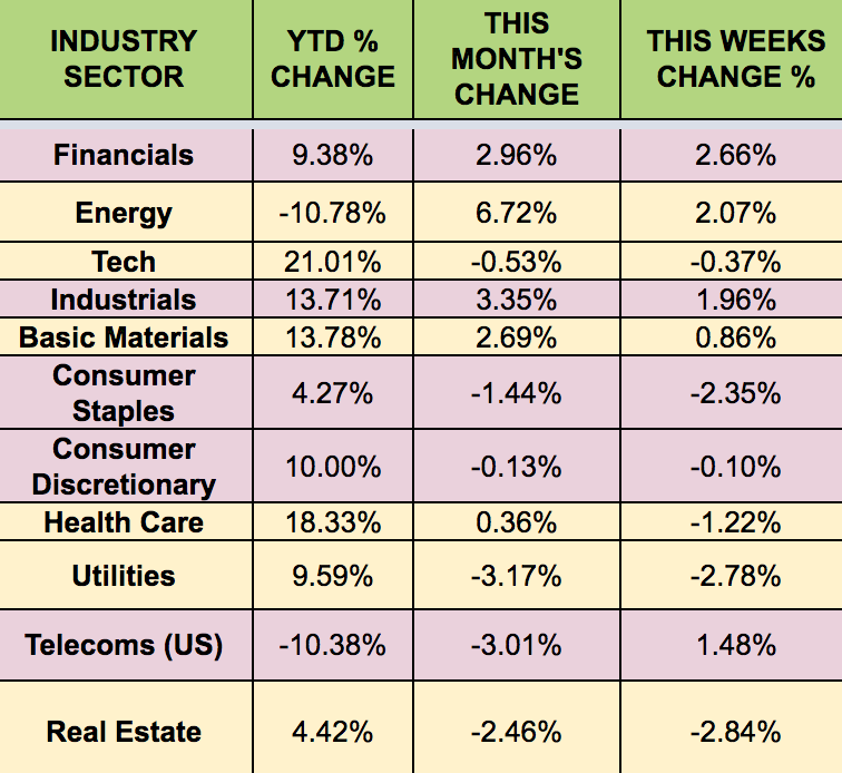 Industry Sector Performance