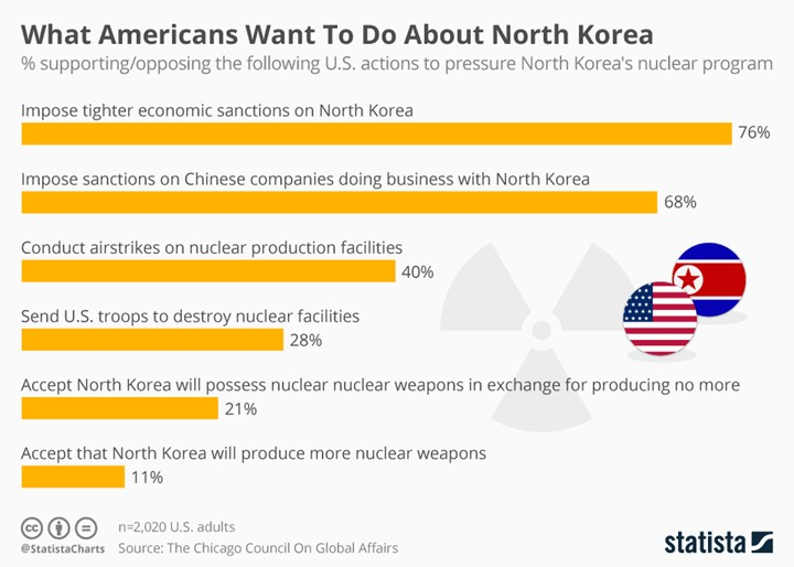 What Americans Want To Do About North korea