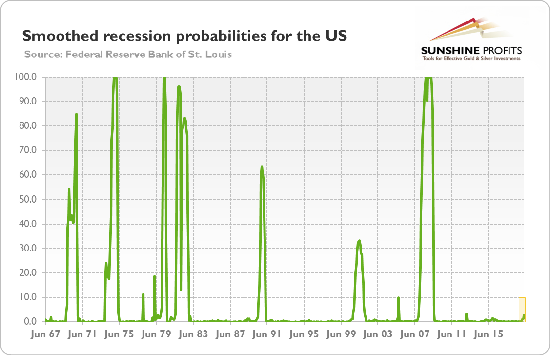 Fed's Recessionary Indicators And Gold | investing.com