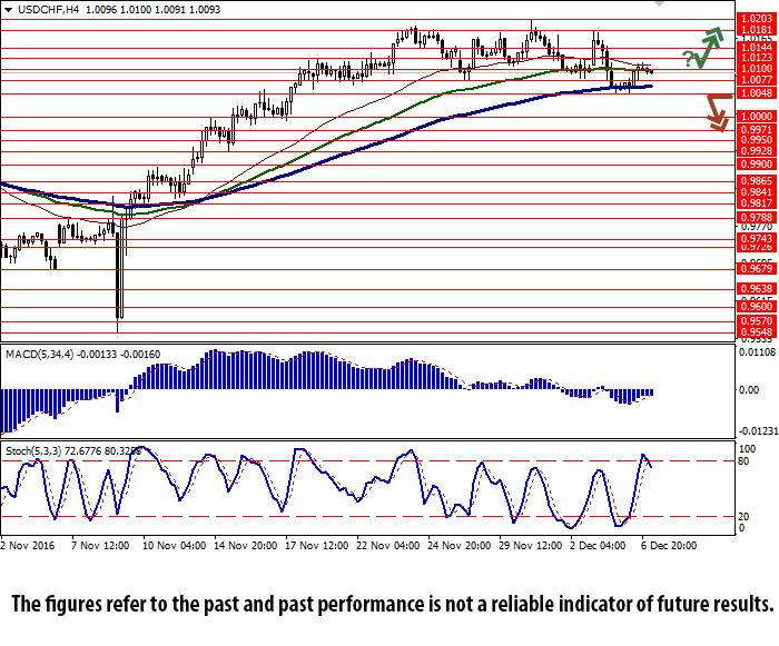 USD/CHF H4 Chart