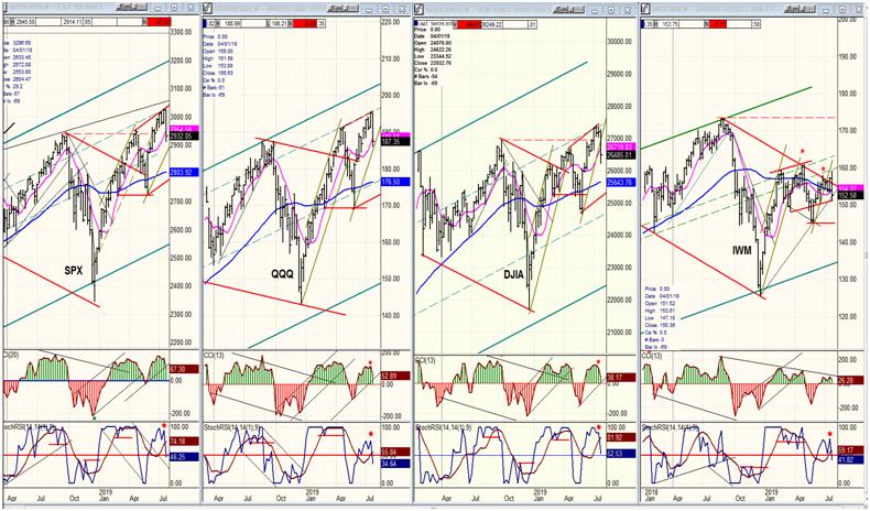 QQQ, SPX, DJIA, IWM Weekly Chart