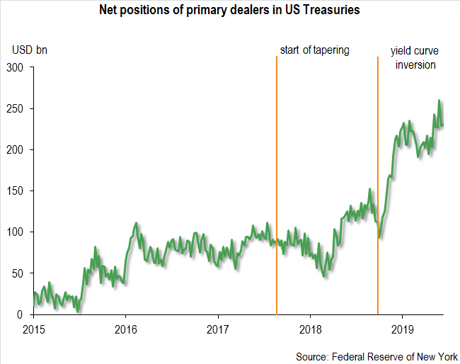 Net Positions Of Primary Dealers In UST