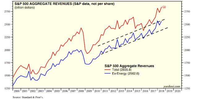 SPX Aggregate Revenues