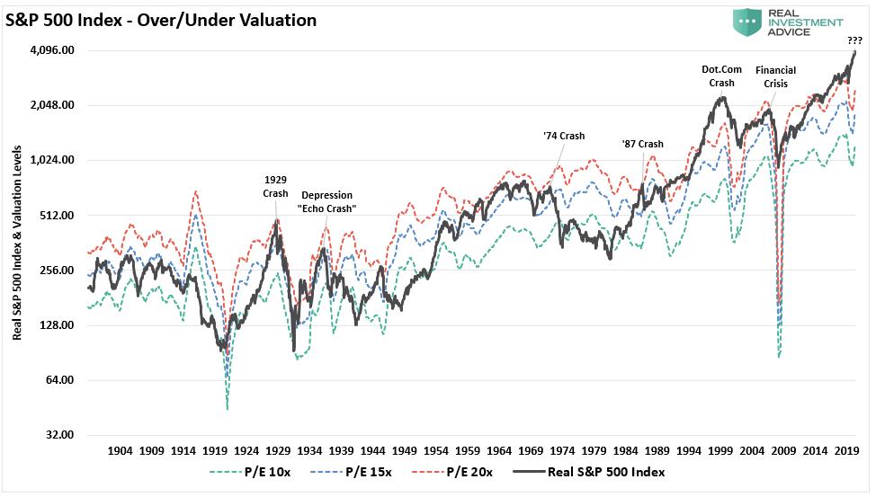 إس آند بي 500 ما بين المغالاة في القيمة والقيمة العادلة