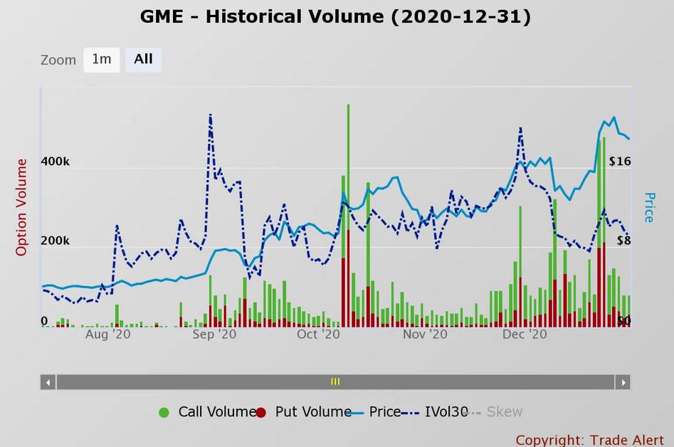 GME - Historical Volume
