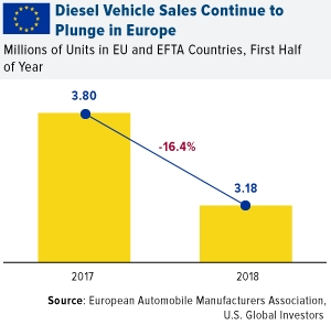 Diesel Vehicle Sales Continue to Plunge in Europe