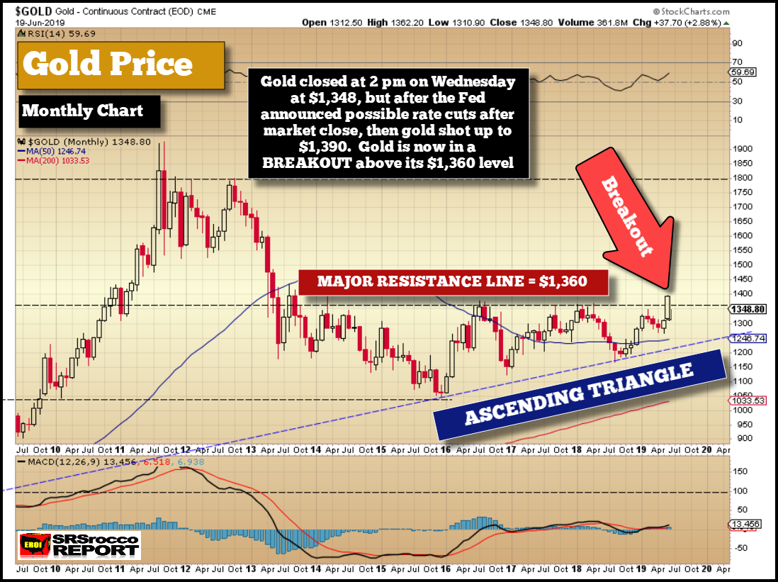 Gold Price Monthly Chart