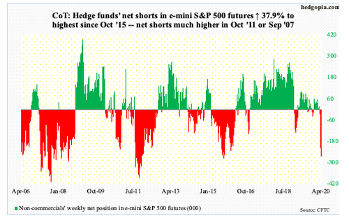 Hedge Fund COT Report