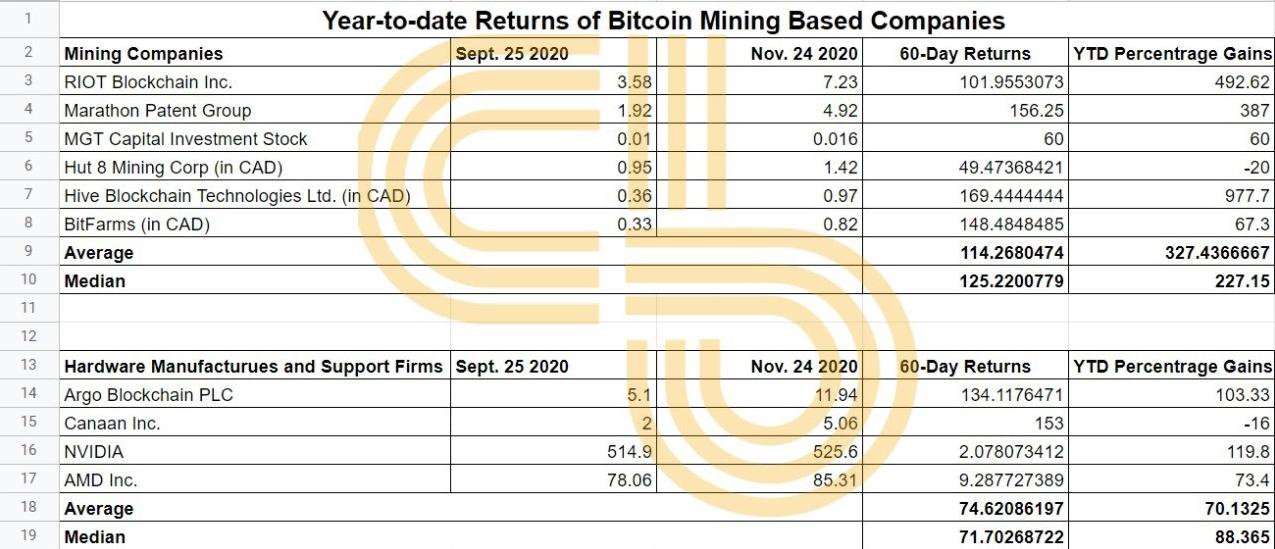 YTD Returns Of Bitcoin Mining Based Companies