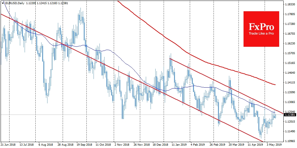 EURUSD once again dropped on the approach to the MA50
