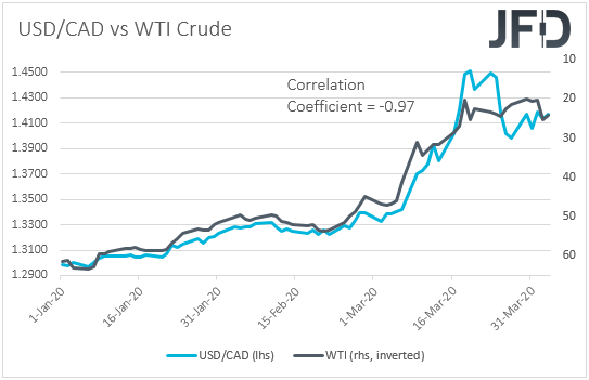 USD/CAD vs WTI