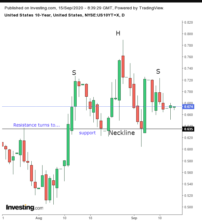 US Treasury Daily