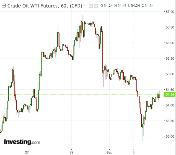 Can Another Big U S  Crude Draw Really Help Oil Prices