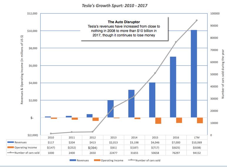 Tesla Operating Chart
