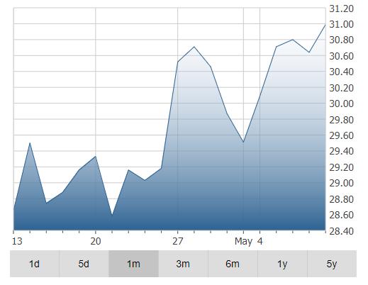 Northland Power Inc Stock Price Chart