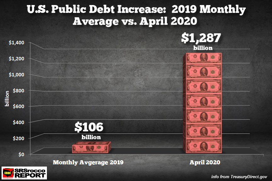 US-Debt Increase 2019 Monthly Average vs April 2020