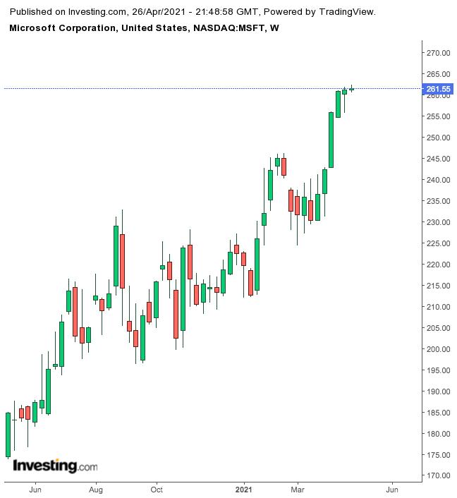 微软股价周线图,来源:英为财情Investing.com