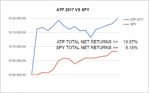 ATP 2017 Vs. SPY