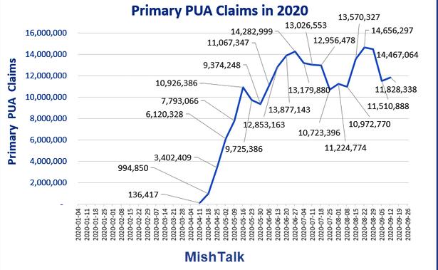 Primary PUA Claims In 2020