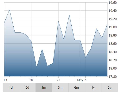 Innergex Renewable Energy Inc Stock Price Chart
