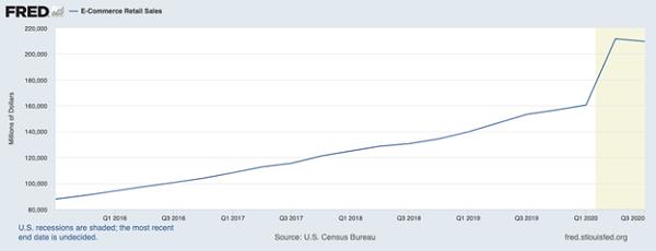 Ecommerce Sales Jump