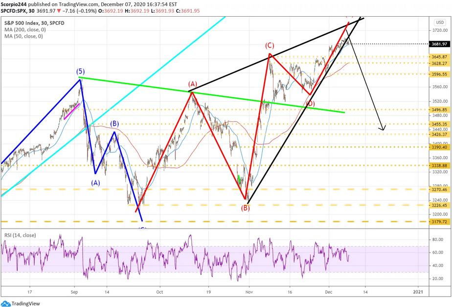S&P 500 30 Minute Chart