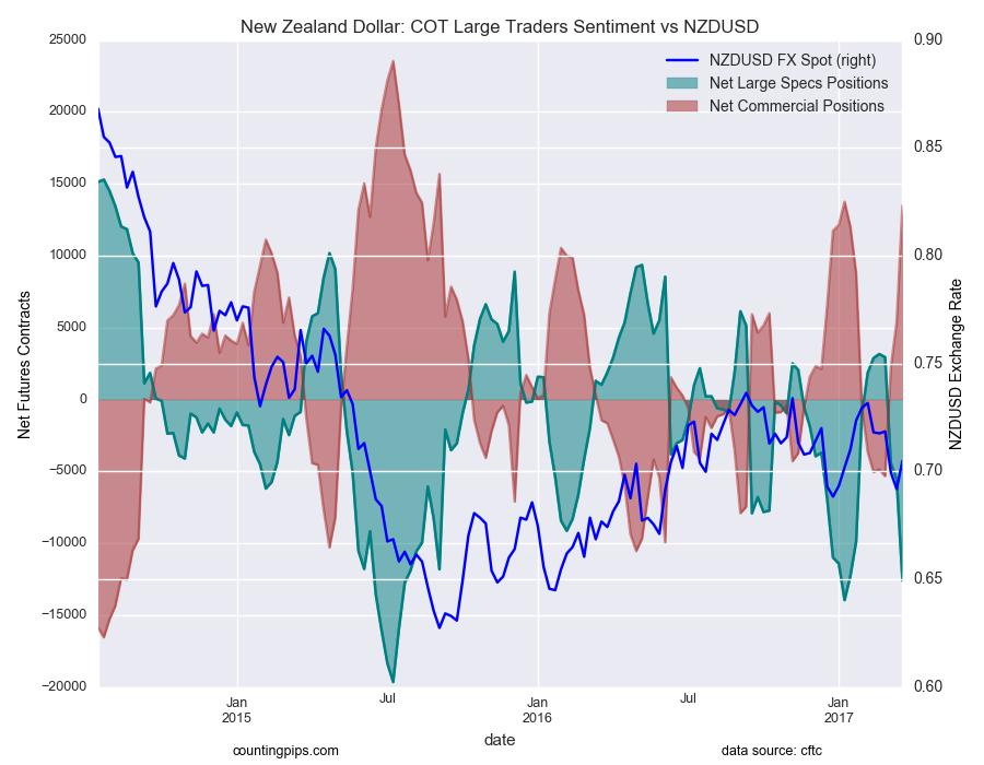 新西兰元:COT大交易者情绪与新西兰元/美元图表