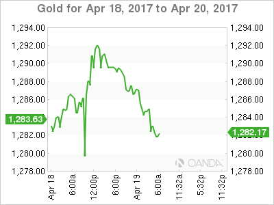 Gold Chart For Apr 18 - 20, 2017