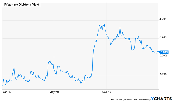 PFE-Dividend Yield Chart