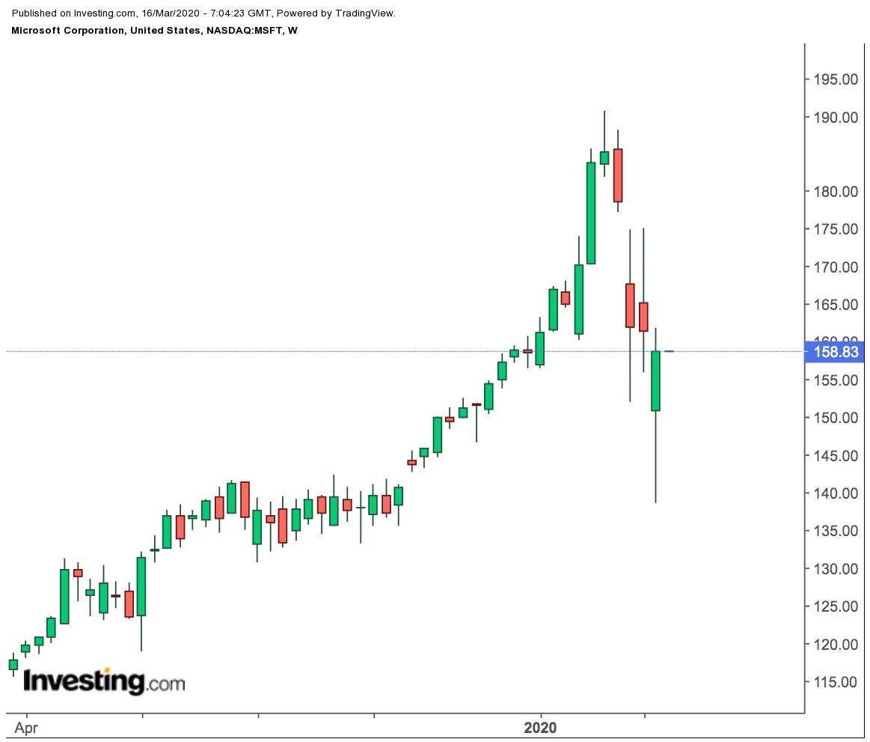 Microsoft Weekly Price Chart