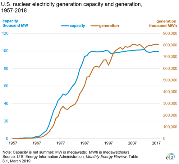 US Nuclear Electricity Generation Capacity & Generation 1957 - 2018