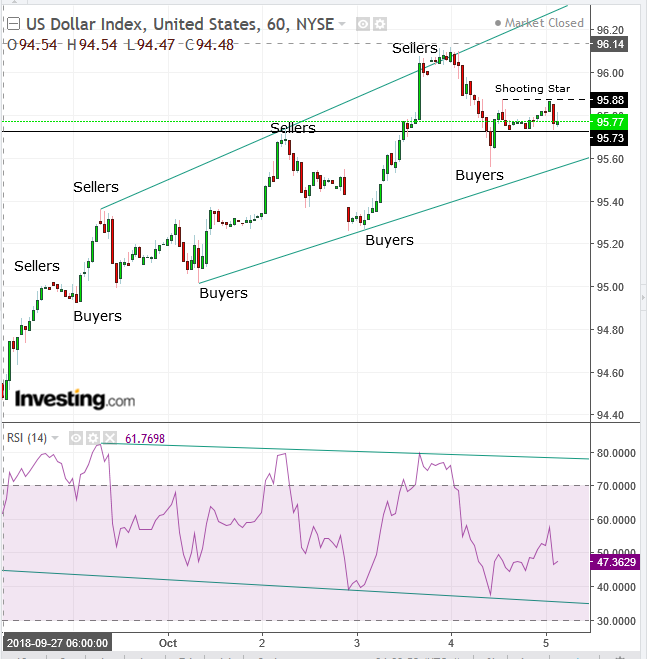 DXY 4-Hour Chart