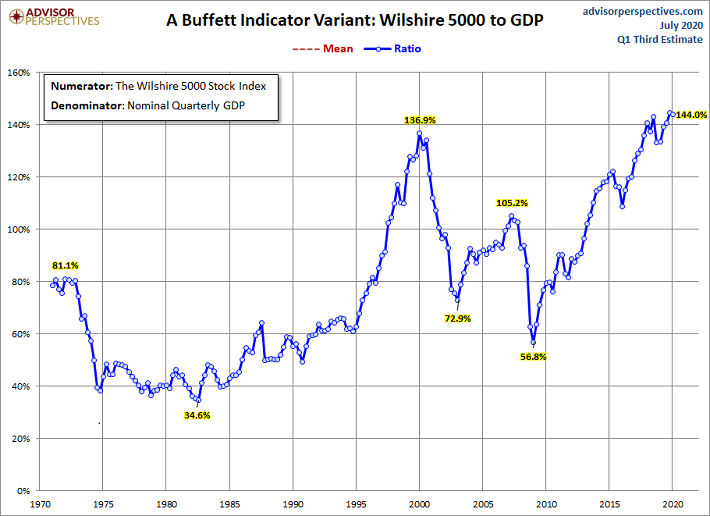 Market Cap to GDP Chart