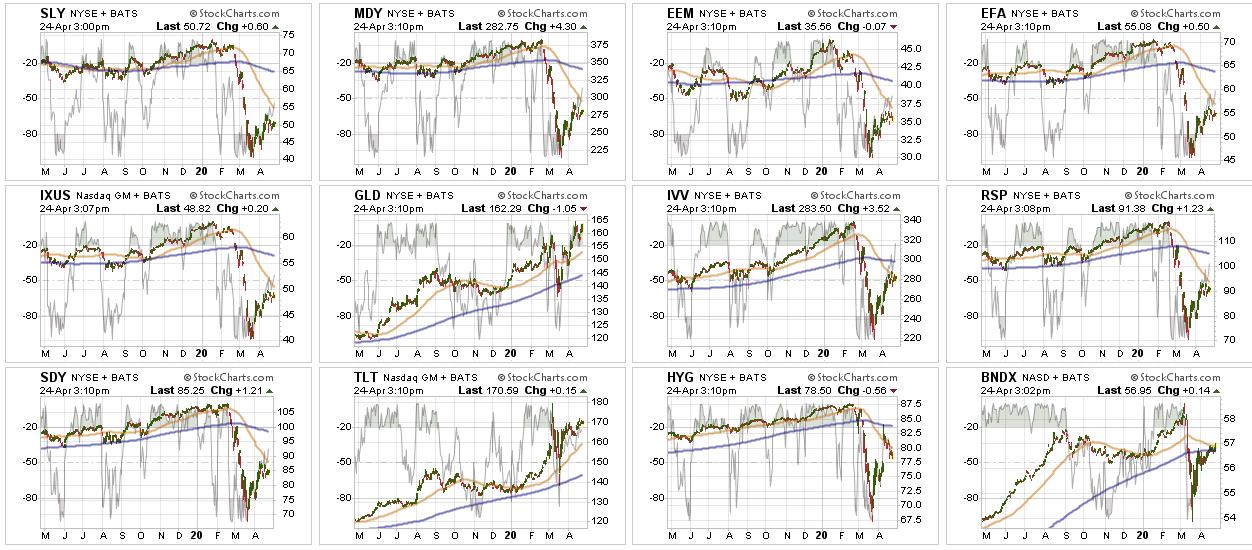 Markets Daily Charts