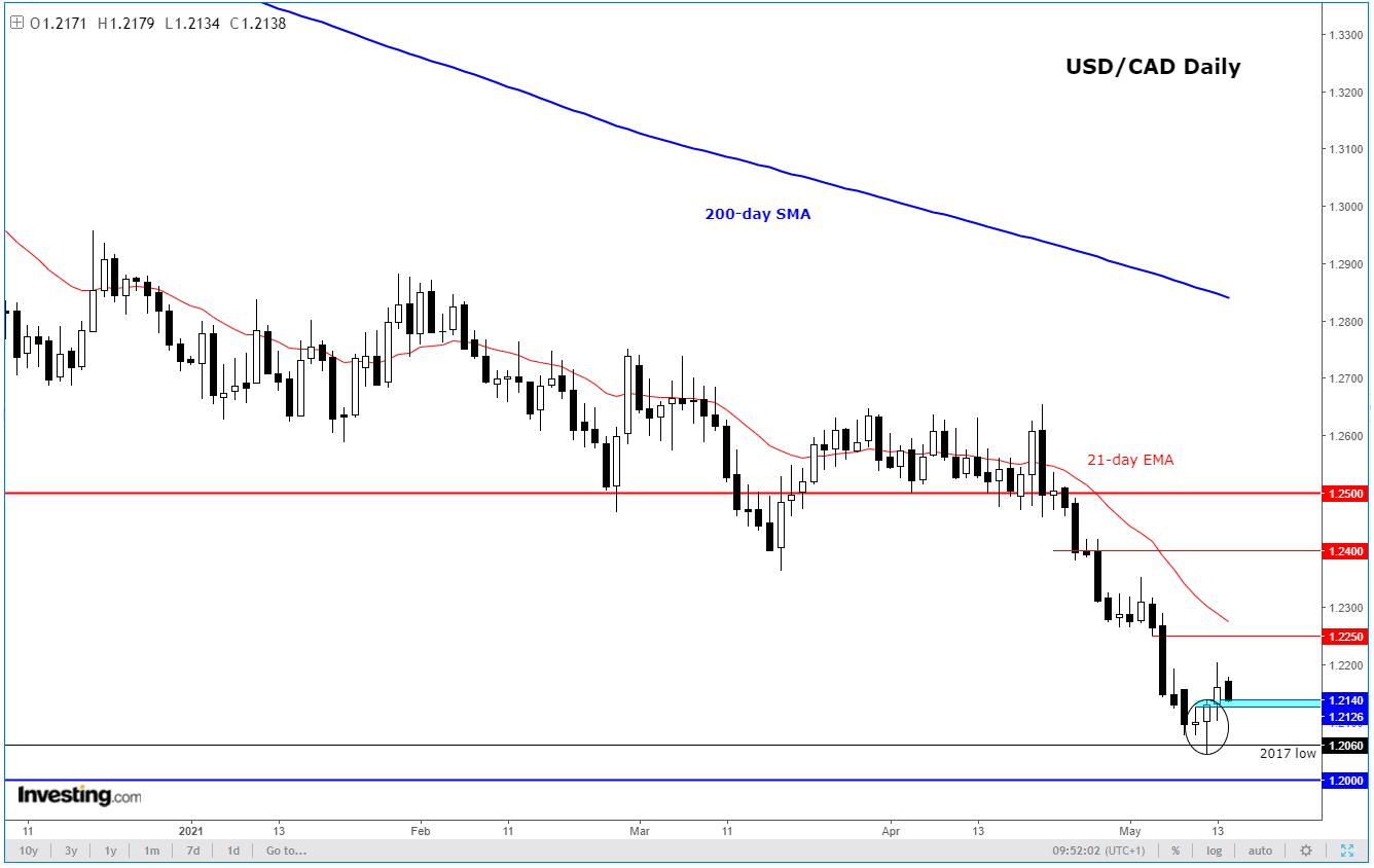 USD/CAD Daily