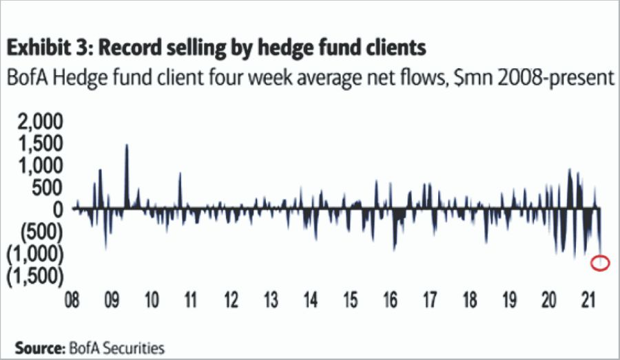 Hedge Fund Selling