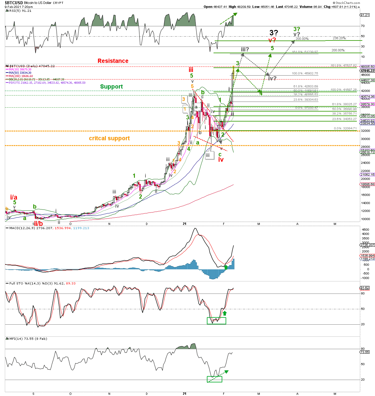 BTC/USD Daily Chart.