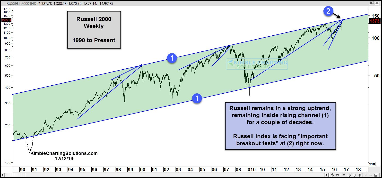 Weekly Russell 2000