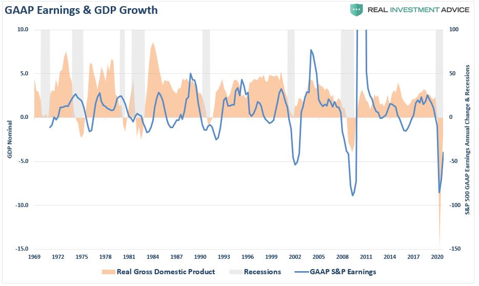 GAAP Earnings & GDP-Releationship