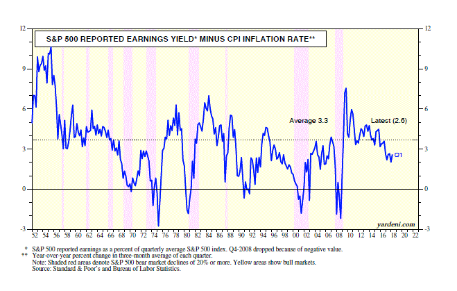 S&P 500 And CPI's Rate Of Inflation