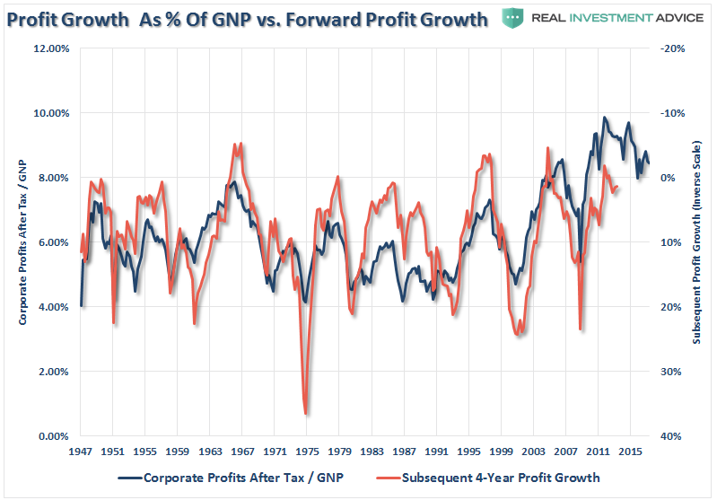 Proofit Growth As Of GNP Vs Froward Profit Growth