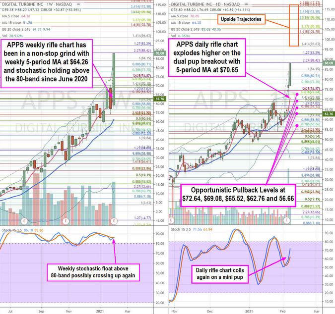 Digital Turbine Inc Stock Chart