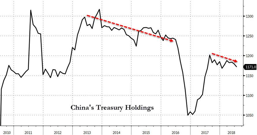 China's Treasury Holdings