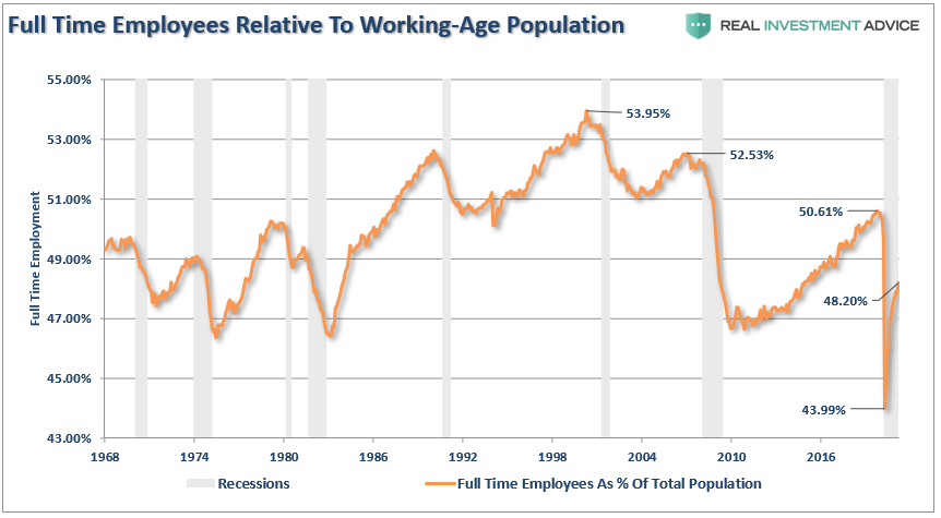 Full Time Employment To Working Age Population