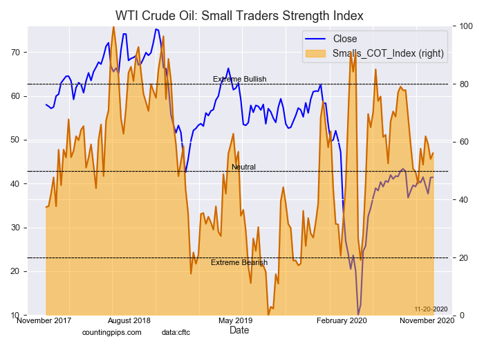 WTI Crude Oil Small Traders Strength Index