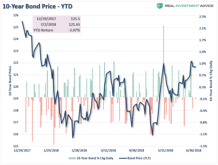 10 Year Bond Price YTD