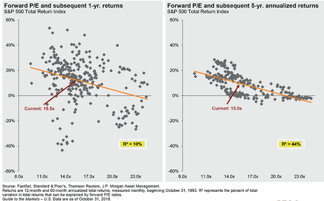 Forward P/E and Subsequent 1-Y and 5-Y Returns