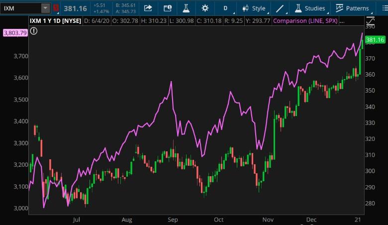 Financials Sector (IXM—candlestick) And S&P 500 Index.