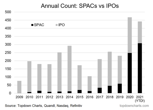 Annual Count - SPACs Vs IPOs
