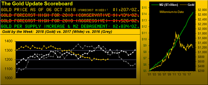 Gold Update Scoreboard